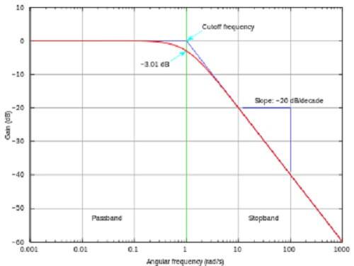 High-Pass và Low-Pass filter tron Equalizer